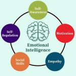 Emotion Intelligence helps you to take right decision at correct time,